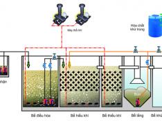 Sơ đồ quy trình công nghệ xử lý nước thải sinh hoạt
