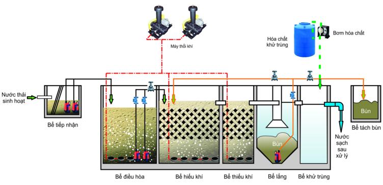 Sơ đồ quy trình công nghệ xử lý nước thải