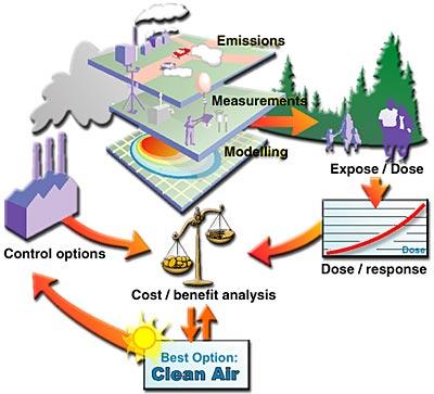 Các bước lập báo cáo giám sát môi trường