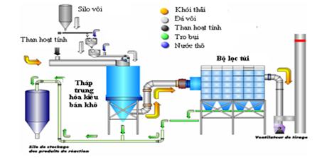 Công nghệ xử lý khí thải
