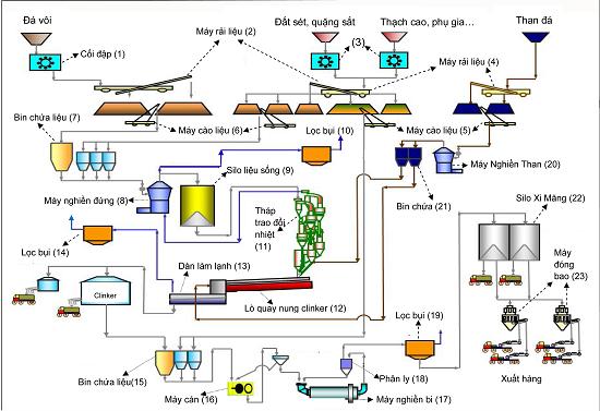 Sơ đồ xử lý khí thải xi măng