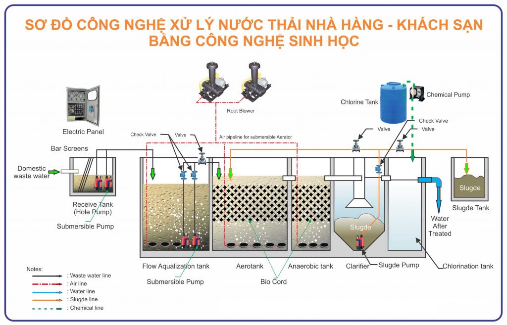 Sở đồ xử lý nước thải nhà hàng - khách sạn
