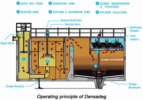 Phương pháp xử lý nước thải hóa lý