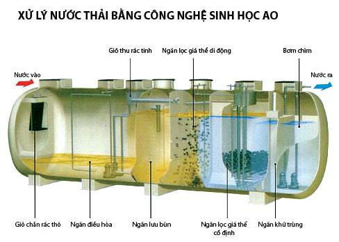 Xử lý nước thải bệnh viện bằng công nghệ AAO