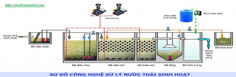 Sơ đồ công nghệ xử lý nước thải chung cư