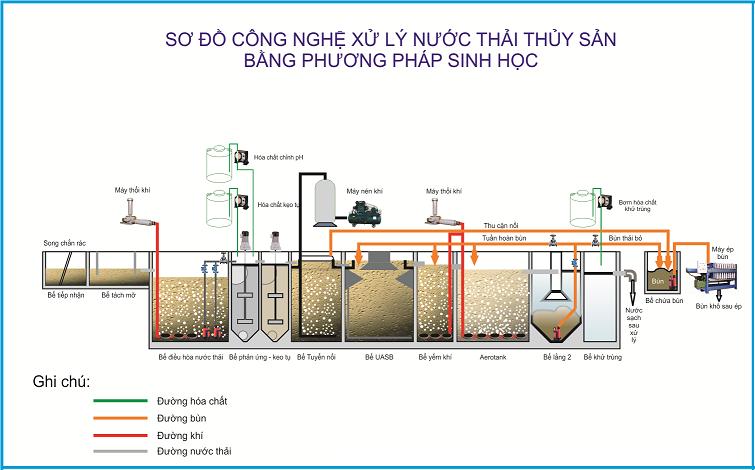 Sơ đồ công nghệ xử lý nước thải thủy sản